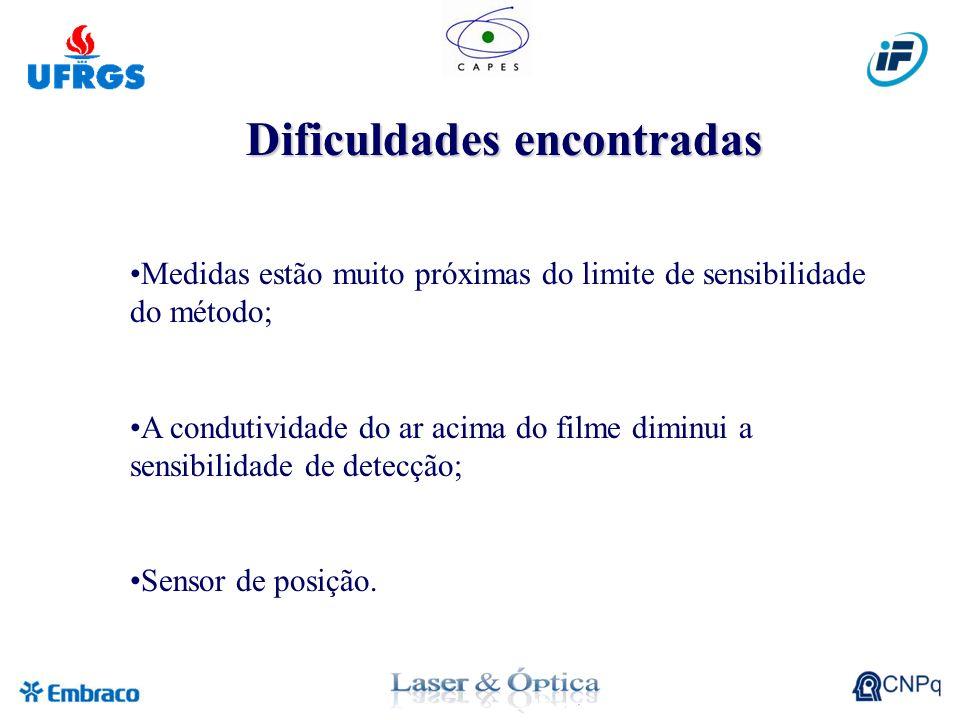Dificuldades encontradas Medidas estão muito próximas do limite de sensibilidade do método; A condutividade do ar acima do filme diminui a sensibilidade de detecção; Sensor de posição.