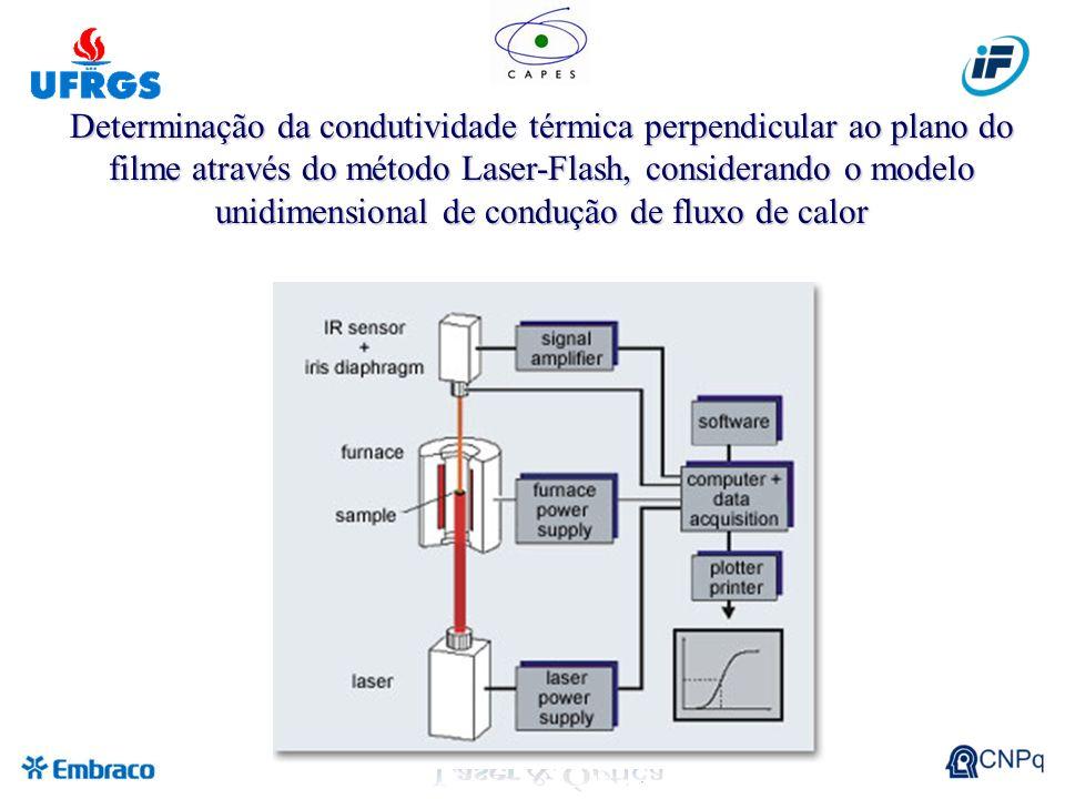 Determinação da condutividade térmica perpendicular ao plano do filme através do método Laser-Flash, considerando o modelo unidimensional de condução de fluxo de calor