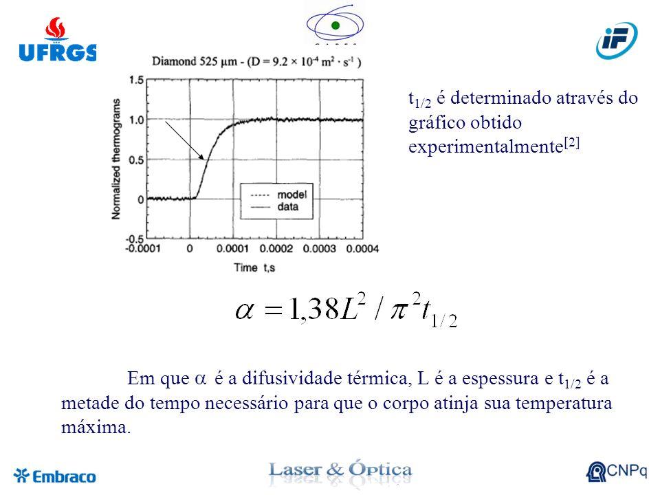 t 1/2 é determinado através do gráfico obtido experimentalmente [2] Em que é a difusividade térmica, L é a espessura e t 1/2 é a metade do tempo necessário para que o corpo atinja sua temperatura máxima.
