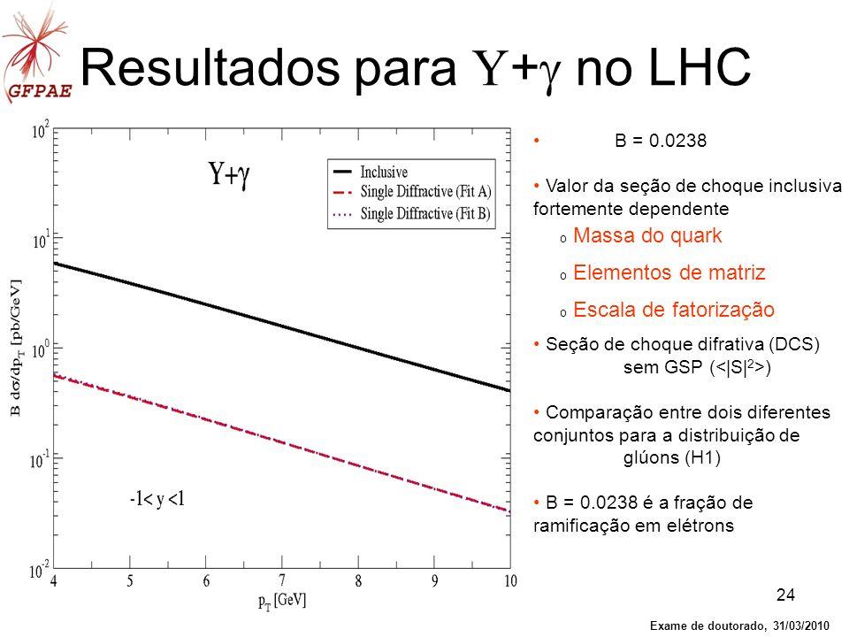 24 Resultados para Υ + no LHC B = 0.0238 Valor da seção de choque inclusiva fortemente dependente Seção de choque difrativa (DCS) sem GSP ( ) Comparaç