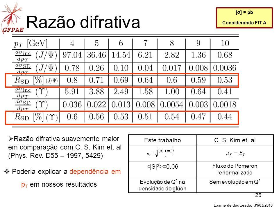 25 Razão difrativa Razão difrativa suavemente maior em comparação com C. S. Kim et. al (Phys. Rev. D55 – 1997, 5429) [σ] = pb Considerando FIT A Este