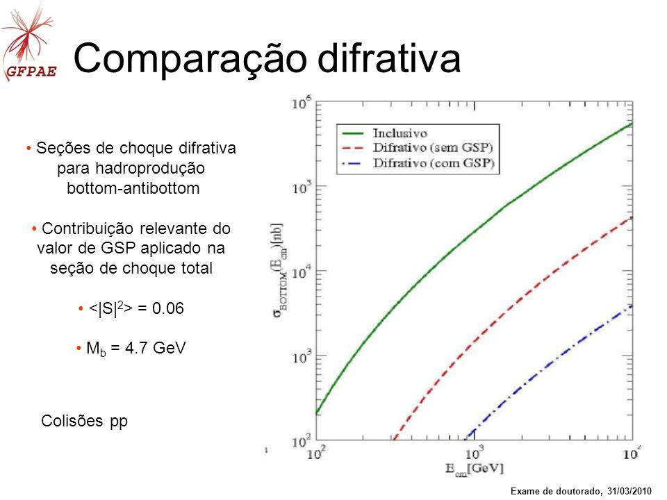 39 Comparação difrativa Seções de choque difrativa para hadroprodução bottom-antibottom Contribuição relevante do valor de GSP aplicado na seção de ch