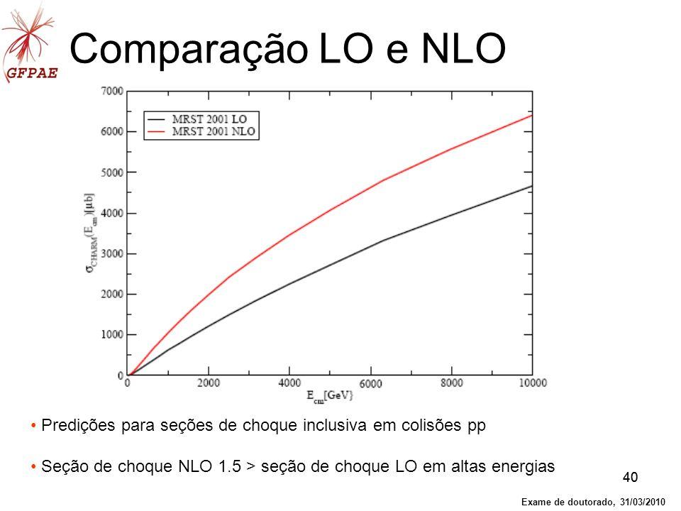 40 Comparação LO e NLO Predições para seções de choque inclusiva em colisões pp Seção de choque NLO 1.5 > seção de choque LO em altas energias Exame d
