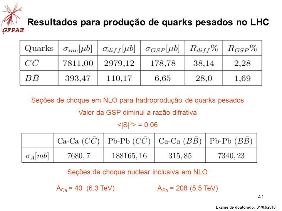 41 Seções de choque nuclear inclusiva em NLO A Ca = 40 (6.3 TeV) A Pb = 208 (5.5 TeV) Resultados para produção de quarks pesados no LHC Seções de choq