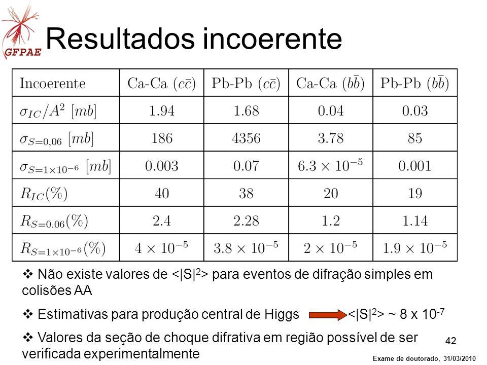 42 Resultados incoerente Não existe valores de para eventos de difração simples em colisões AA Estimativas para produção central de Higgs ~ 8 x 10 -7