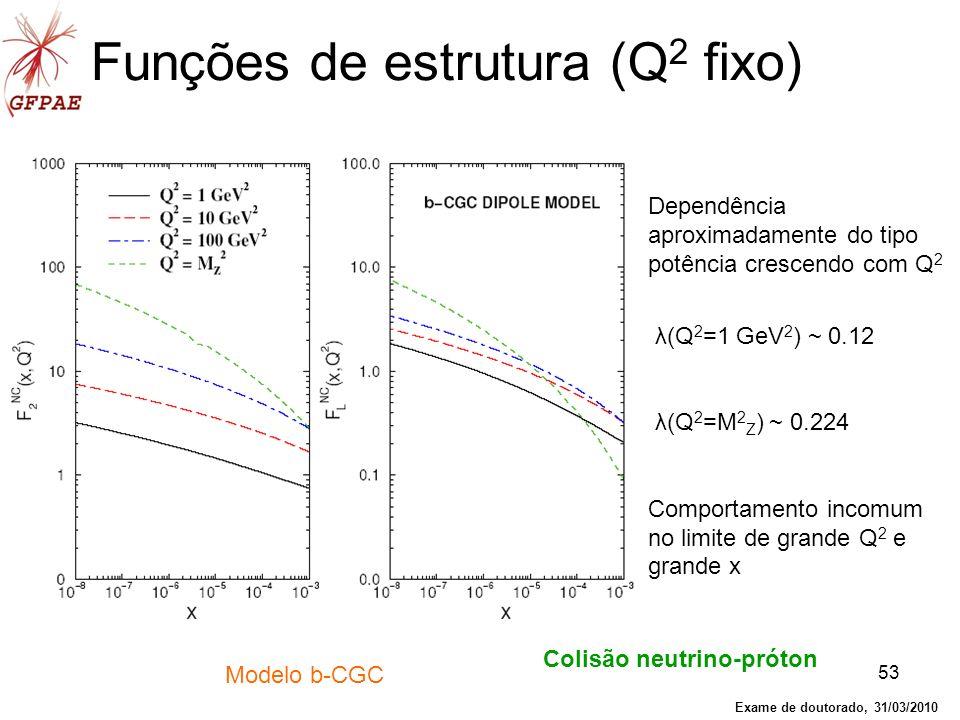 53 Funções de estrutura (Q 2 fixo) Dependência aproximadamente do tipo potência crescendo com Q 2 λ(Q 2 =1 GeV 2 ) ~ 0.12 λ(Q 2 =M 2 Z ) ~ 0.224 Compo