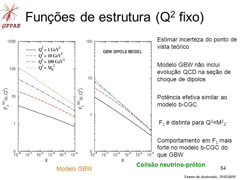 54 Funções de estrutura (Q 2 fixo) Estimar incerteza do ponto de vista teórico Modelo GBW não inclui evolução QCD na seção de choque de dipolos Potênc