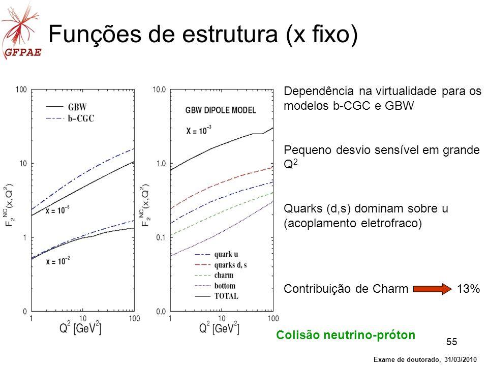 55 Funções de estrutura (x fixo) Dependência na virtualidade para os modelos b-CGC e GBW Pequeno desvio sensível em grande Q 2 Quarks (d,s) dominam so