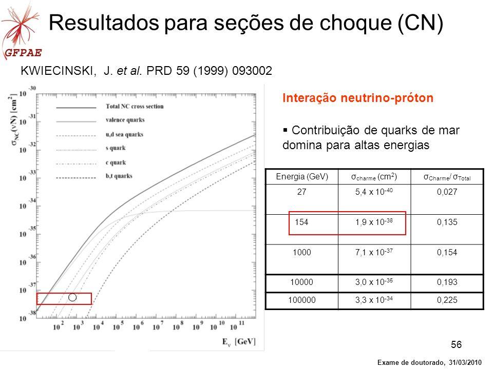 56 Resultados para seções de choque (CN) Energia (GeV)σ charme (cm 2 )σ Charme / σ Total 275,4 x 10 -40 0,027 1541,9 x 10 -38 0,135 10007,1 x 10 -37 0