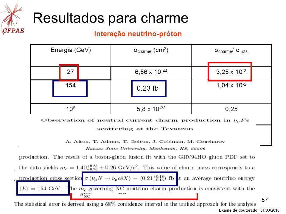 57 Resultados para charme Energia (GeV)σ charme (cm 2 )σ charme / σ Total 276,56 x 10 -44 3,25 x 10 -3 1542,33 x 10 -42 1,04 x 10 -2 10 8 5,8 x 10 -33