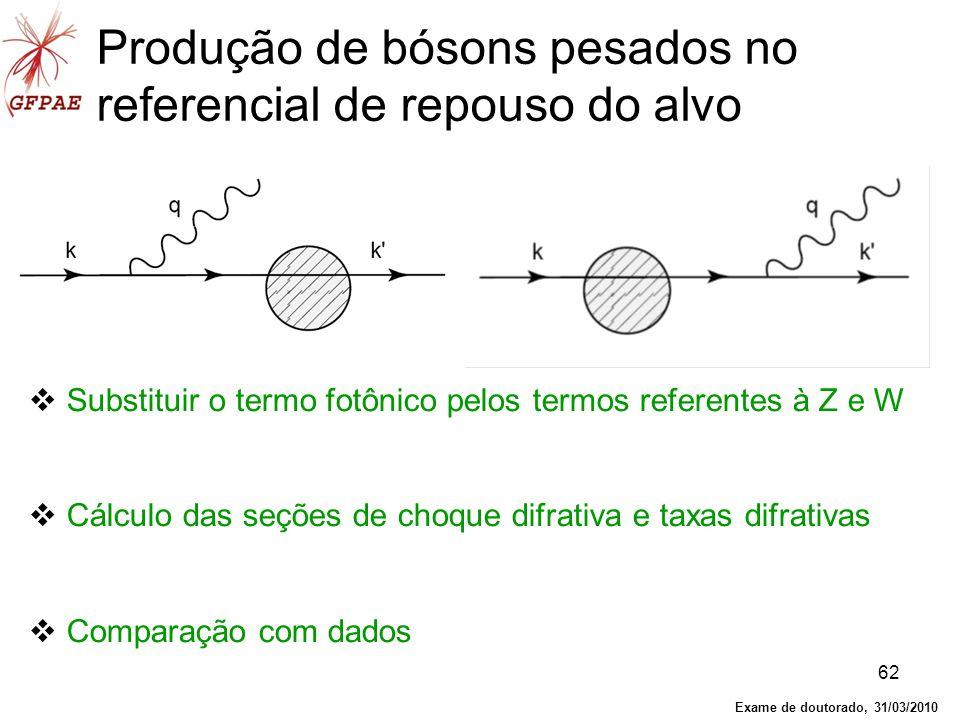62 Substituir o termo fotônico pelos termos referentes à Z e W Cálculo das seções de choque difrativa e taxas difrativas Comparação com dados Produção