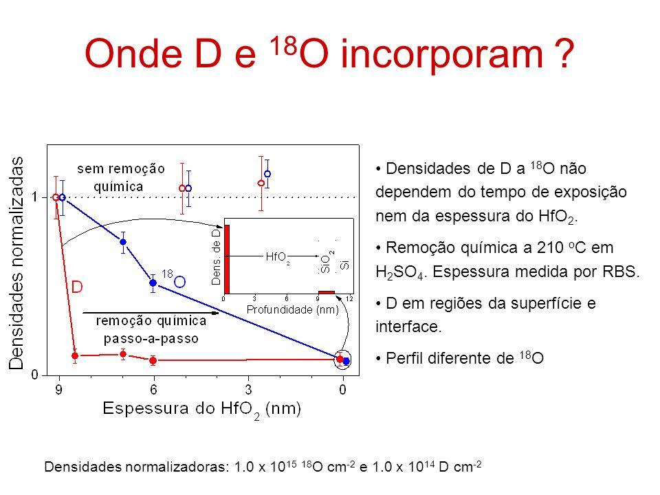Onde D e 18 O incorporam ? Densidades de D a 18 O não dependem do tempo de exposição nem da espessura do HfO 2. Remoção química a 210 o C em H 2 SO 4.