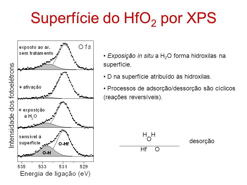 Superfície do HfO 2 por XPS Exposição in situ a H 2 O forma hidroxilas na superfície. D na superfície atribuído às hidroxilas. Processos de adsorção/d