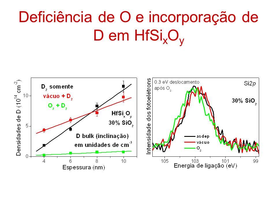 Deficiência de O e incorporação de D em HfSi x O y