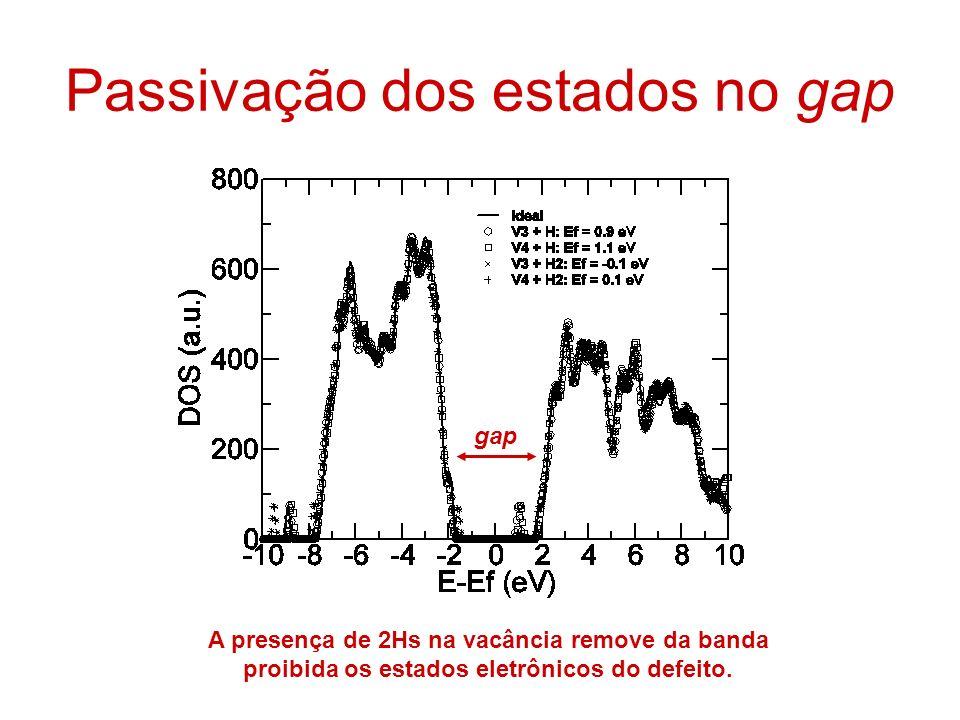 Passivação dos estados no gap gap A presença de 2Hs na vacância remove da banda proibida os estados eletrônicos do defeito.