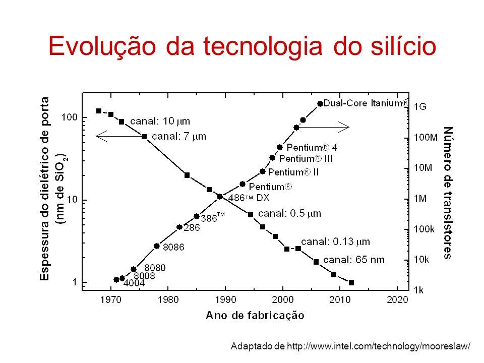 Evolução da tecnologia do silício Adaptado de http://www.intel.com/technology/mooreslaw/