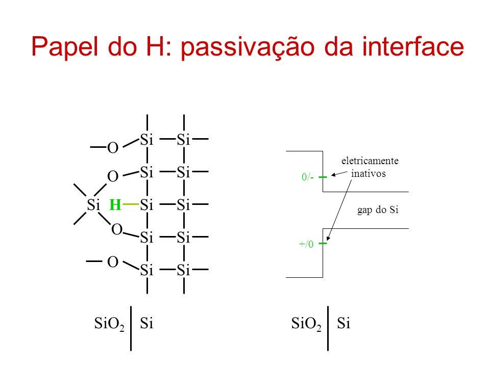 Outro papéis do H H + H/defeito H 2 + defeito inativo ativo H + intersticial é carga fixa (reduz mobilidade no canal)
