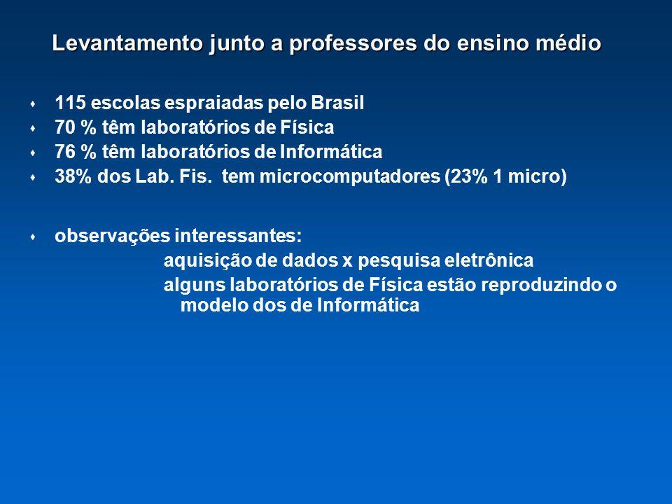 Levantamento junto a professores do ensino médio 115 escolas espraiadas pelo Brasil 70 % têm laboratórios de Física 76 % têm laboratórios de Informáti