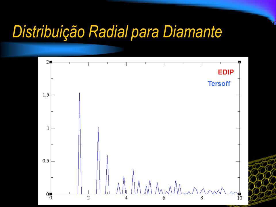 Distribuição Radial para Diamante EDIP Tersoff