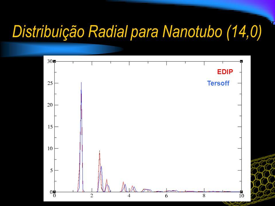 Distribuição Radial para Nanotubo (14,0) EDIP Tersoff
