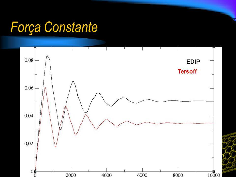 Força Constante EDIP Tersoff