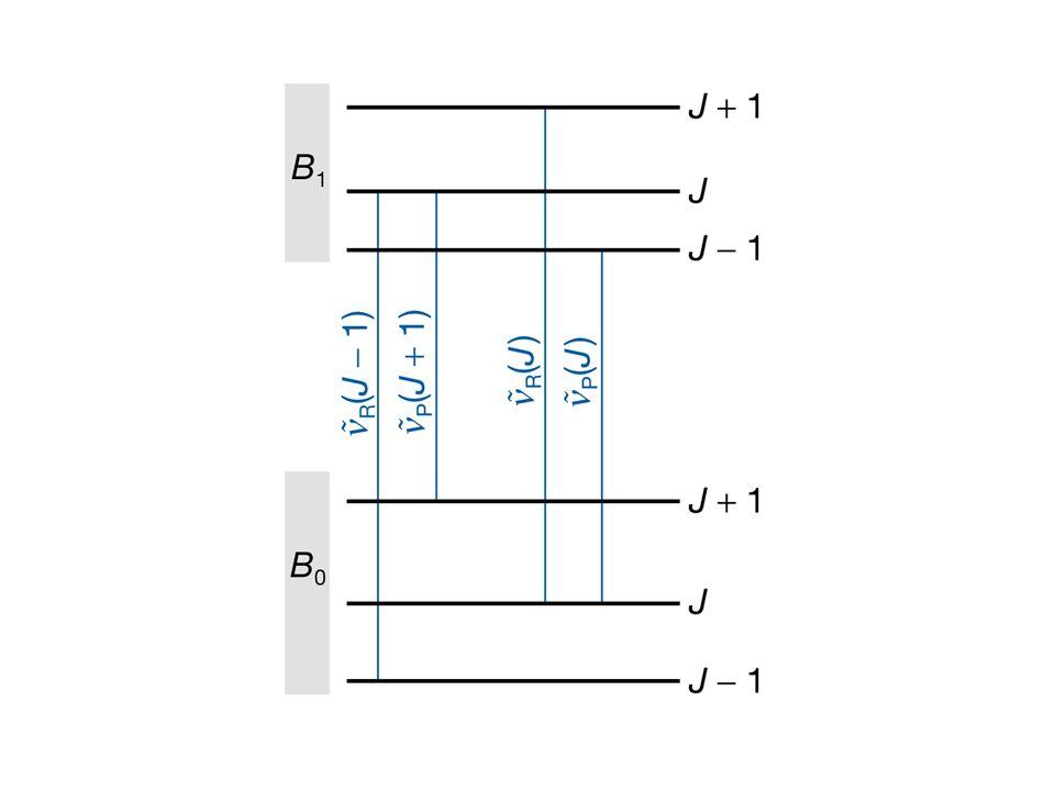 2.3 Transições Eletrônicas - O Pricípio de Franck-Condon O princípio A molécula realiza uma transição ao estado eletrônico superior em um estado vibracional que mais se superpõe à função de onda vibracional do estado fundamental eletrônico.