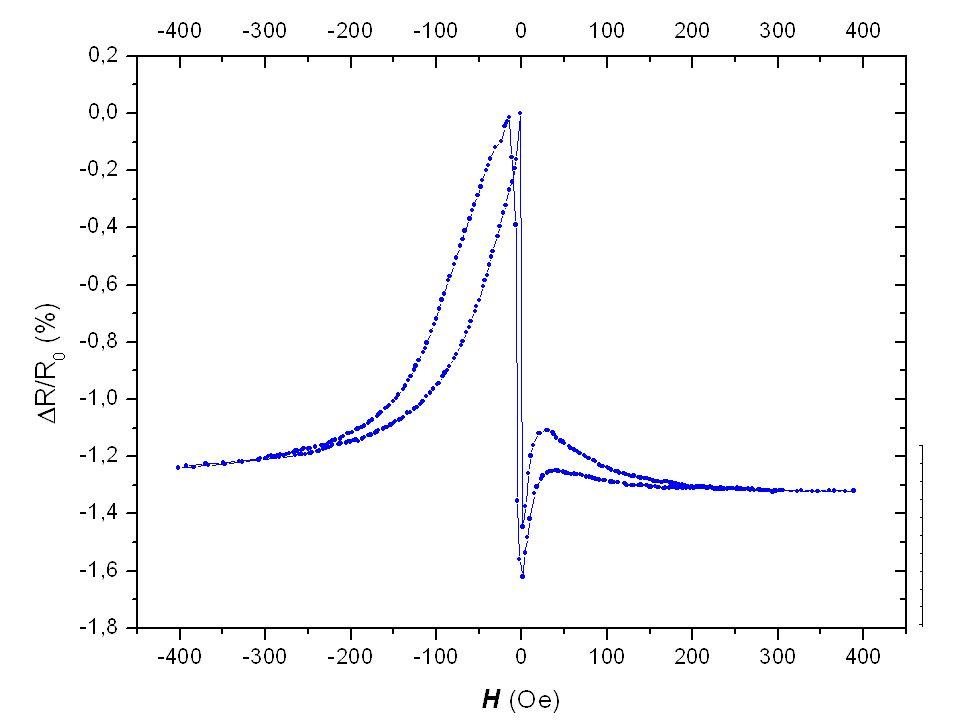 Estudo em nanoestruturas: Acoplamento de Exchange Bias em camadas ferromagnética/antiferromagnéticas ultrafinas; Propriedades de transporte e magnetor