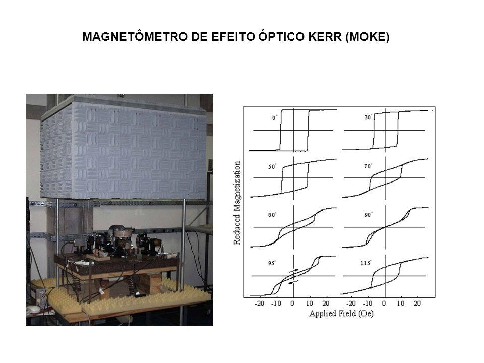 MAGNETÔMETRO DE EFEITO ÓPTICO KERR (MOKE)