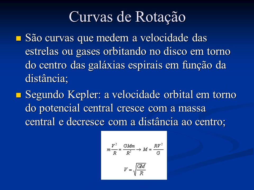 Curvas de Rotação São curvas que medem a velocidade das estrelas ou gases orbitando no disco em torno do centro das galáxias espirais em função da dis
