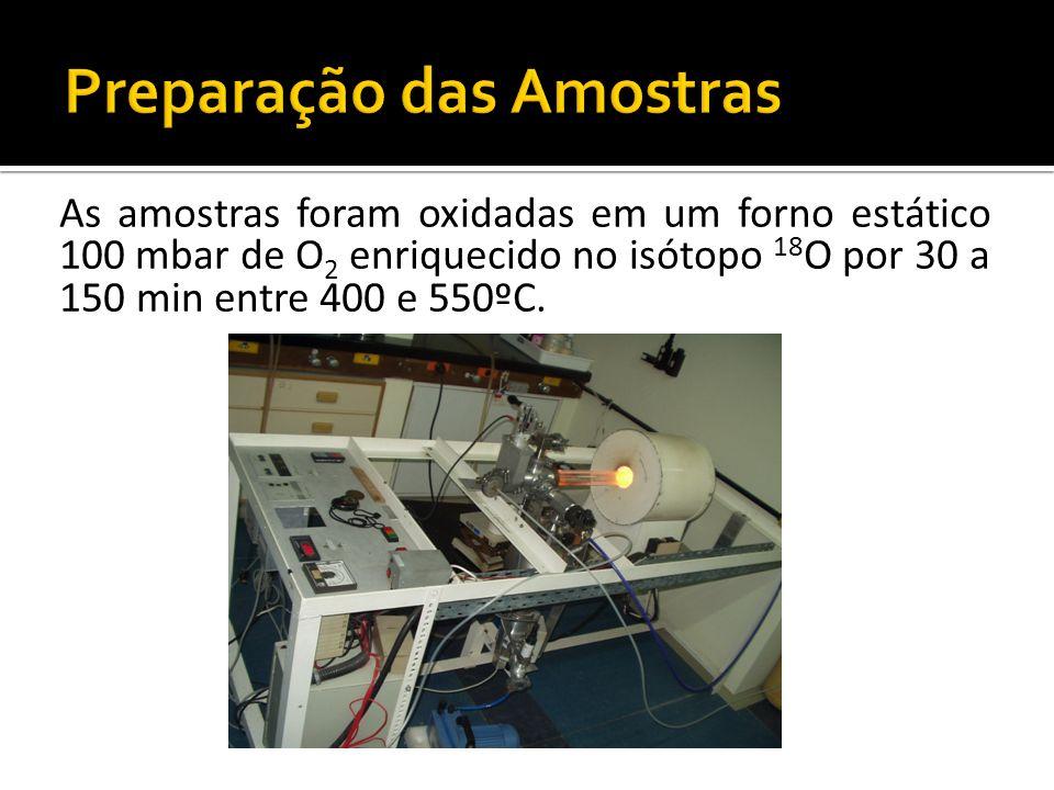 As amostras foram oxidadas em um forno estático 100 mbar de O 2 enriquecido no isótopo 18 O por 30 a 150 min entre 400 e 550ºC.