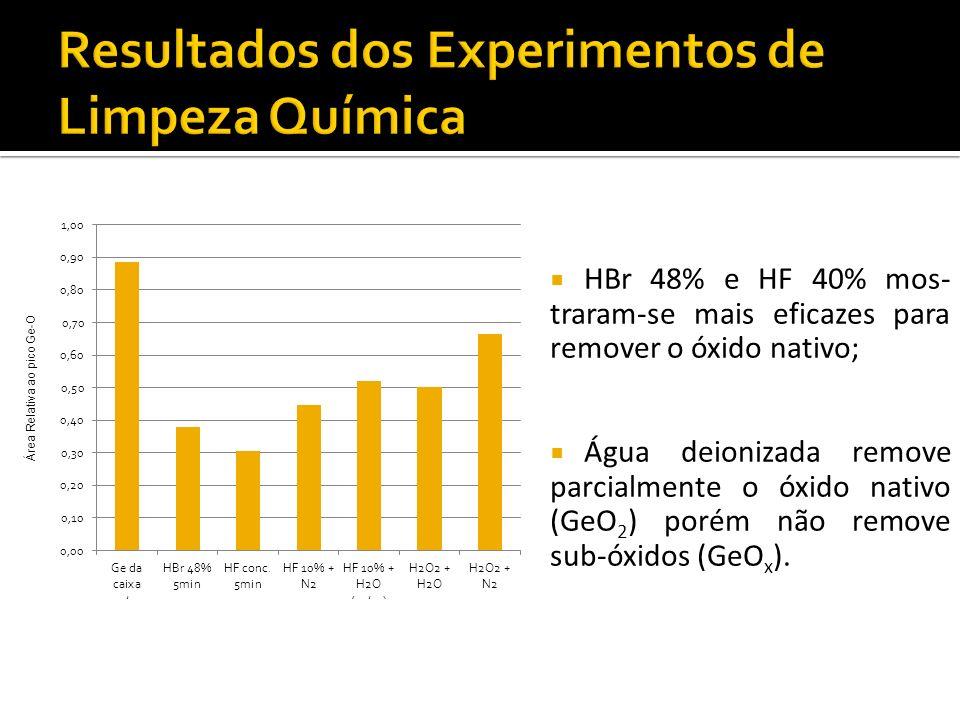 HBr 48% e HF 40% mos- traram-se mais eficazes para remover o óxido nativo; Água deionizada remove parcialmente o óxido nativo (GeO 2 ) porém não remove sub-óxidos (GeO x ).