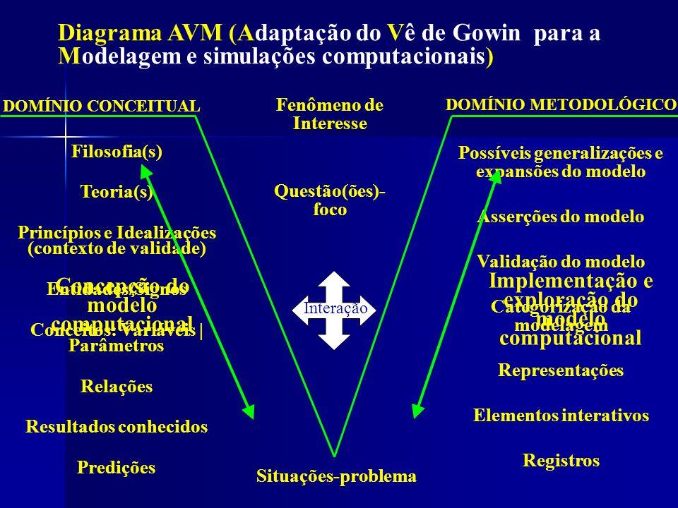 Diagrama AVM - Ilustração