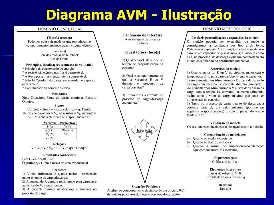 DOMÍNIO METODOLÓGICO DOMÍNIO CONCEITUAL Interação Situações-Problema sob investigação .