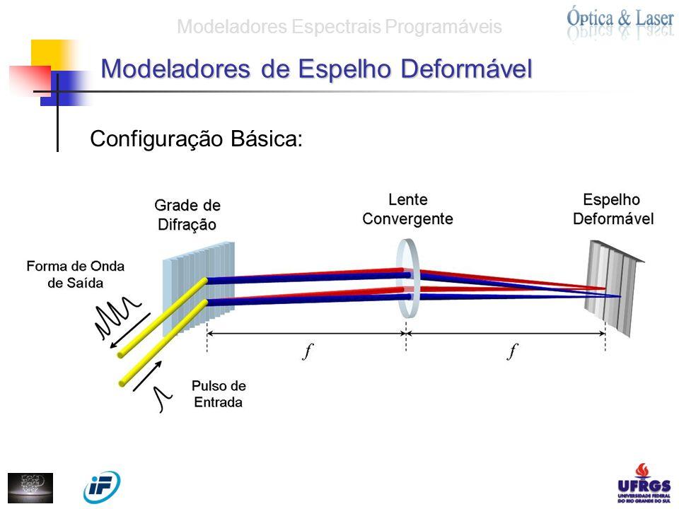 Modeladores de Espelho Deformável Configuração Básica: Modeladores Espectrais Programáveis