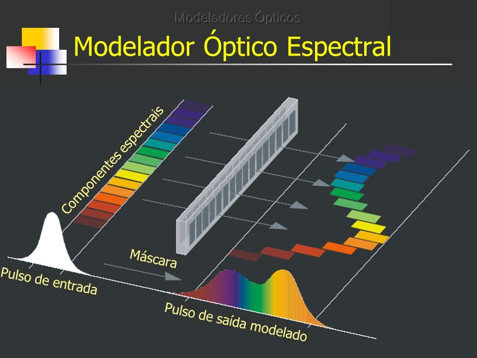 Modelador Óptico Espectral Pulso de entrada Pulso de saída modelado Máscara Componentes espectrais