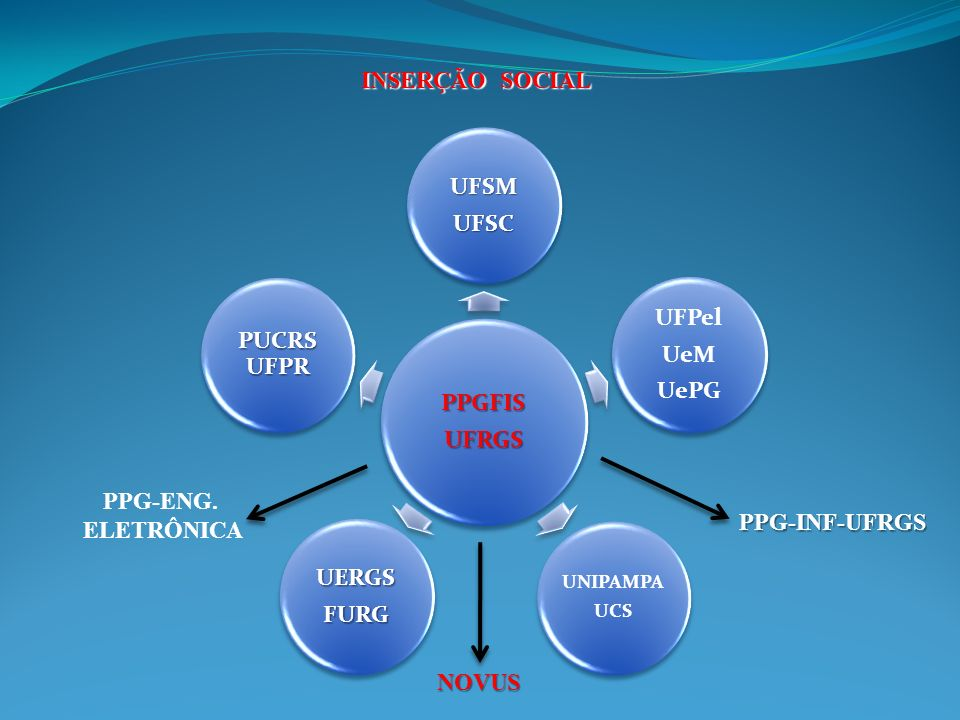 INSERÇÃO SOCIAL PPGFISUFRGS UFSMUFSC UFPel UeM UePG UNIPAMPA UCS UERGSFURG PUCRS UFPR PPG-INF-UFRGS PPG-ENG. ELETRÔNICA NOVUS
