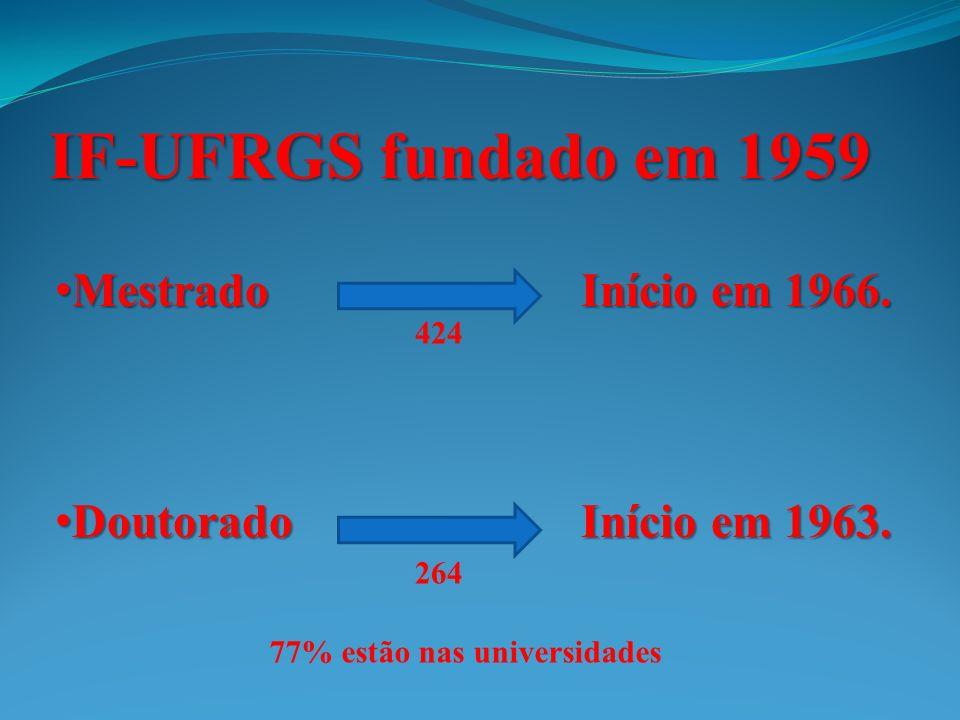 IF-UFRGS fundado em 1959 Mestrado Início em 1966. Mestrado Início em 1966.