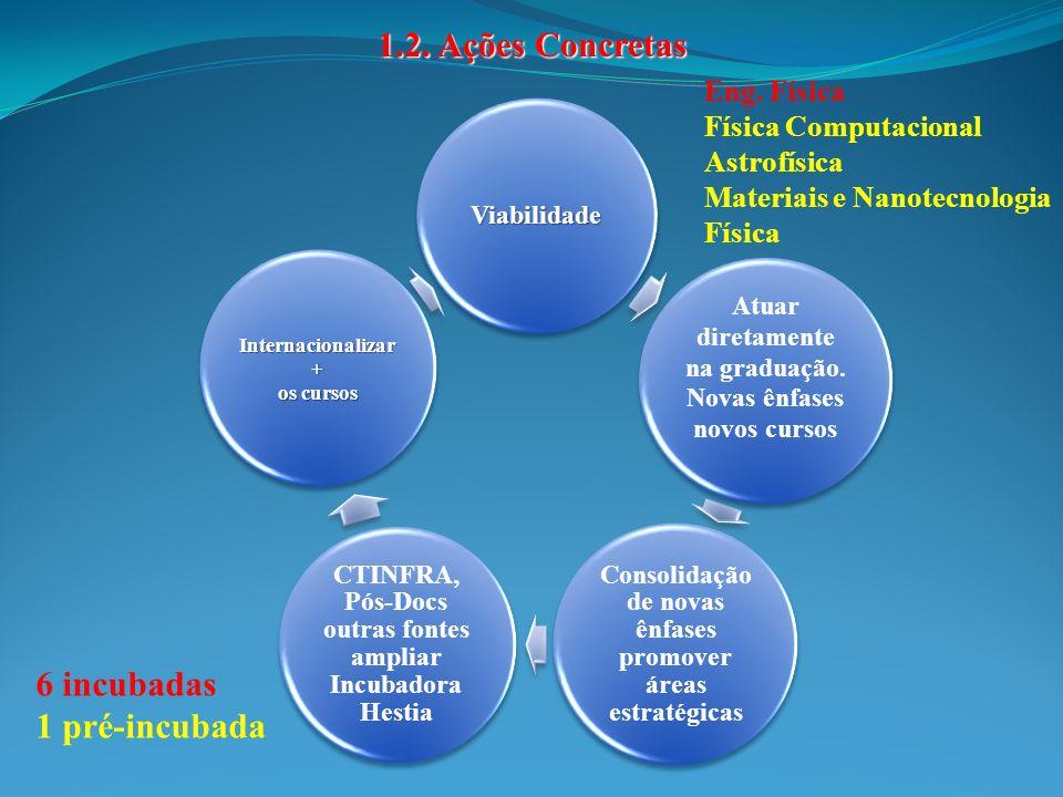 200720082009 505152 2.1.Corpo Docente Docentes Permanentes 200720082009 15 Docentes Colaboradores Bolsistas de Produtividade * 20 (29.8%) Doc.