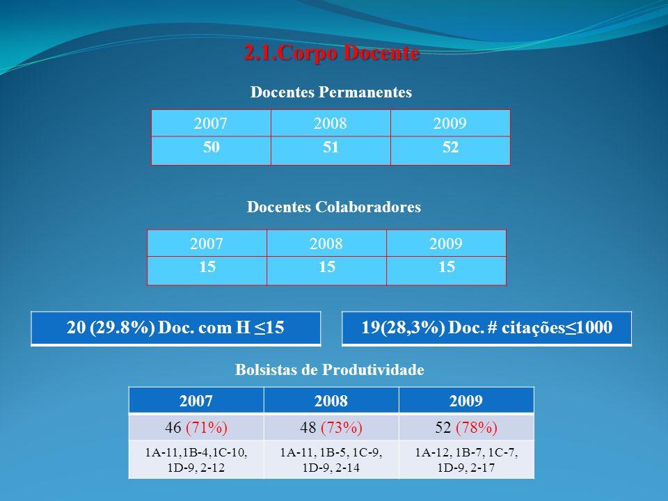 PRODUÇÃO INTELECTUAL 200720082009 Docentes 205188184 Discentes 112 (55%)79 (42%)71 (38%) Prod.