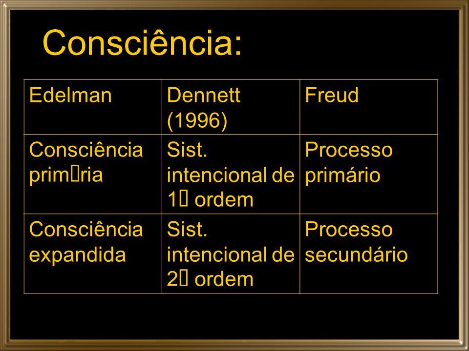 Consciência: EdelmanDennett (1996) Freud Consciência prim ria Sist. intencional de 1 ordem Processo primário Consciência expandida Sist. intencional d
