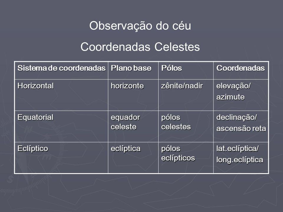 Observação do céu Coordenadas Celestes Sistema de coordenadas Plano base PólosCoordenadas Horizontalhorizontezênite/nadirelevação/azimute Equatorial equador celeste pólos celestes declinação/ ascensão reta Eclípticoeclíptica pólos eclípticos lat.eclíptica/long.eclíptica
