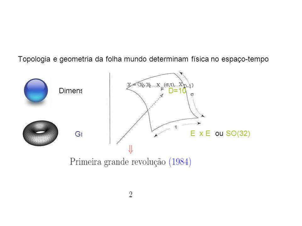 Topologia e geometria da folha mundo determinam física no espaço-tempo Dimensão do Espaço-Tempo Grupo de Gauge, supersimetria D=10 E 8 x E 8 ou SO(32)