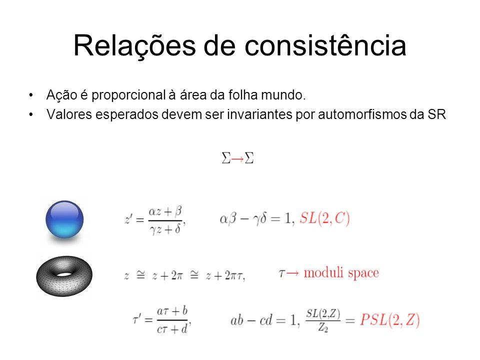 Relações de consistência Ação é proporcional à área da folha mundo. Valores esperados devem ser invariantes por automorfismos da SR