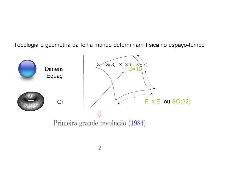 Topologia e geometria da folha mundo determinam física no espaço-tempo Dimensão do Espaço-Tempo, Equações de Einstein Grupo de Gauge, supersimetria D=