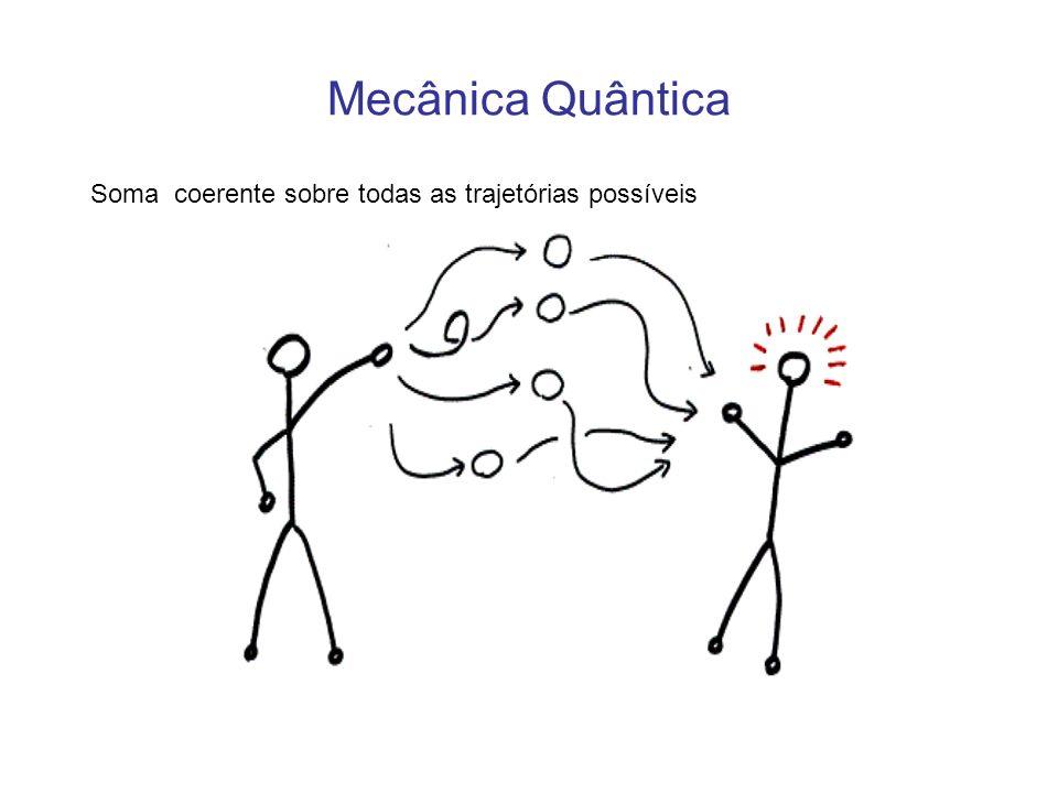 Mecânica Quântica Soma coerente sobre todas as trajetórias possíveis