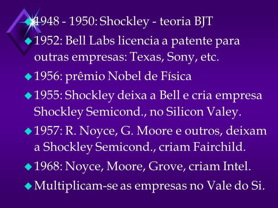 u 1948 - 1950: Shockley - teoria BJT u 1952: Bell Labs licencia a patente para outras empresas: Texas, Sony, etc.