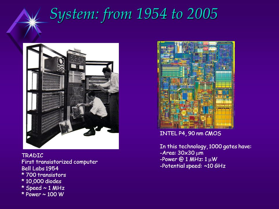 System: from 1954 to 2005 TRADIC First transistorized computer Bell Labs 1954 * 700 transistors * 10,000 diodes * Speed ~ 1 MHz * Power ~ 100 W INTEL P4, 90 nm CMOS In this technology, 1000 gates have: -Area: 30x30 m -Power @ 1 MHz: 1 W -Potential speed: ~10 GHz