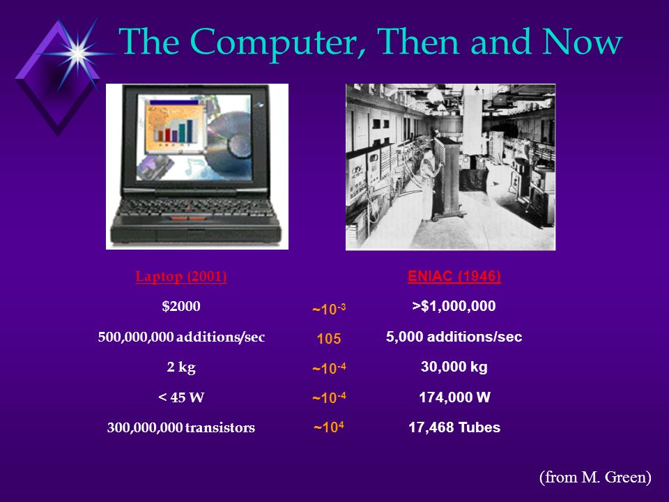 The Computer, Then and Now Laptop (2001) $2000 500,000,000 additions/sec 2 kg < 45 W 300,000,000 transistors ENIAC (1946) >$1,000,000 5,000 additions/sec 30,000 kg 174,000 W 17,468 Tubes ~10 -3 105 ~10 -4 ~10 4 (from M.