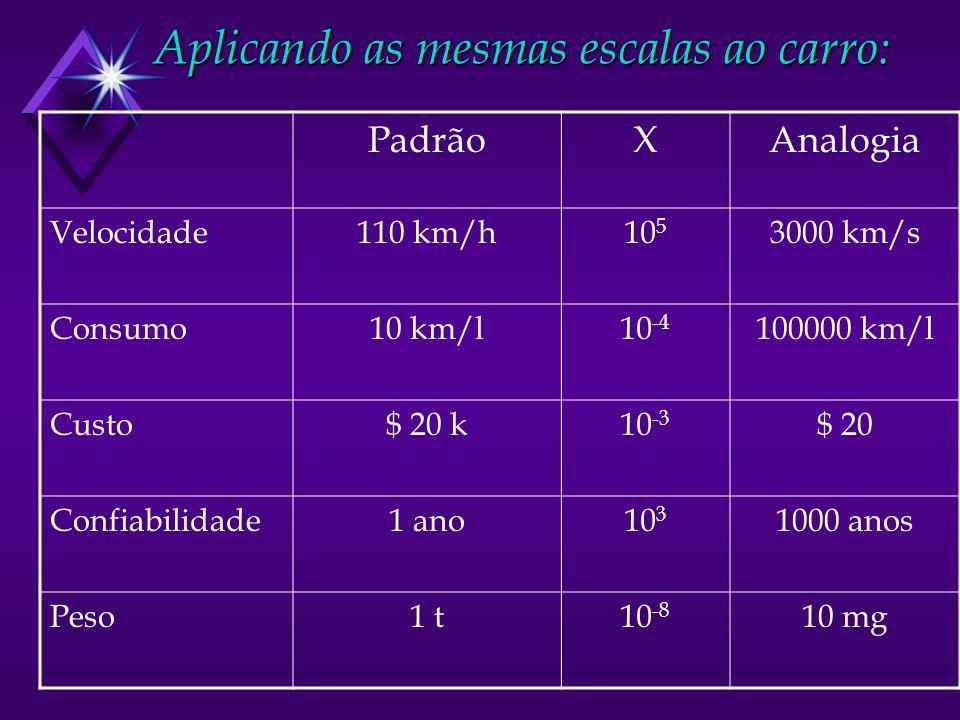 Aplicando as mesmas escalas ao carro: PadrãoXAnalogia Velocidade110 km/h10 5 3000 km/s Consumo10 km/l10 -4 100000 km/l Custo$ 20 k10 -3 $ 20 Confiabilidade1 ano10 3 1000 anos Peso1 t10 -8 10 mg