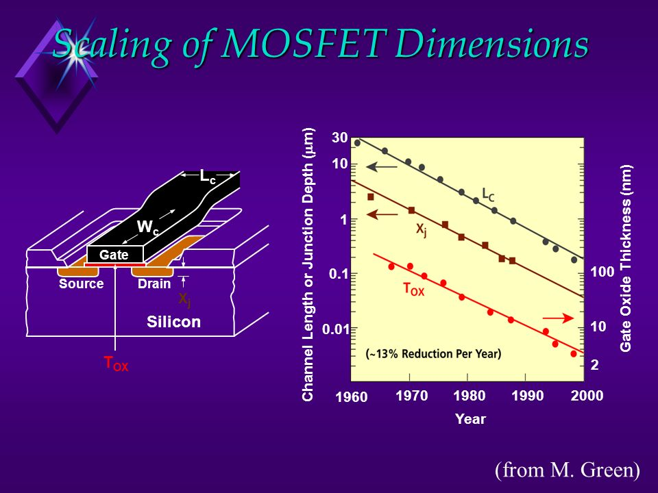 Scaling of MOSFET Dimensions Source Silicon Gate T OX Drain LcLc WcWc XjXj 1960 1970198019902000 10 1 0.1 0.01 30 100 10 2 Year Channel Length or Junction Depth ( m) Gate Oxide Thickness (nm) (from M.